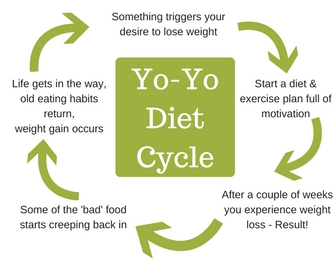 yo-yo diet cycle