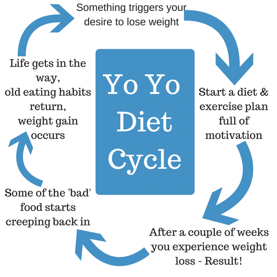 yo yo diet cycle