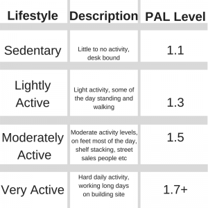What Is Sedentary Lifestyle Vs Lightly Active Staying With The Same Woman But Where She Is Sedentary The Daily Water Intake Goal Would Drop To 65 Oz