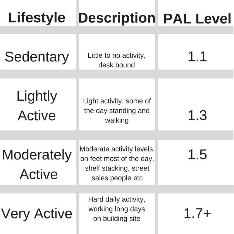 PAL Levels