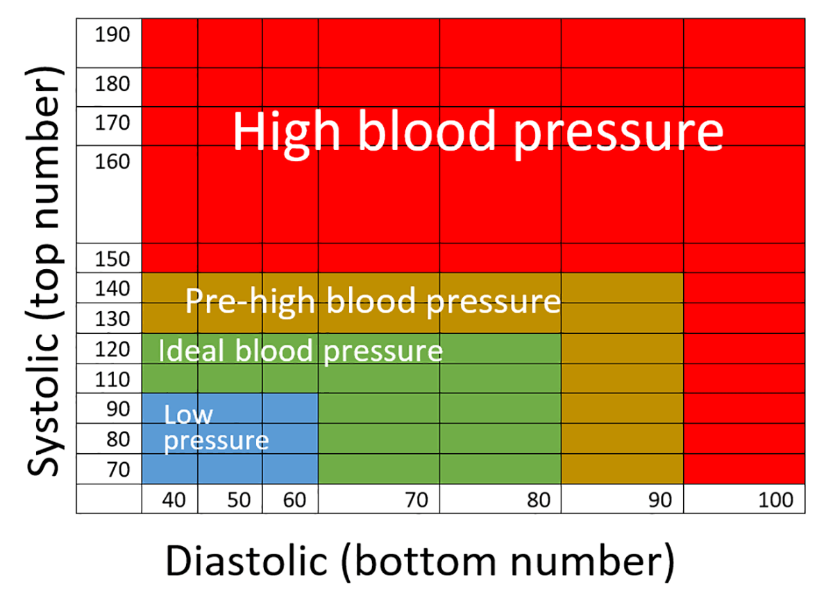 Blood Pressure Chart Mersnoforum